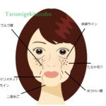 顔のたるみ・シワの種類を知る。そのクセが老け顔の原因に!